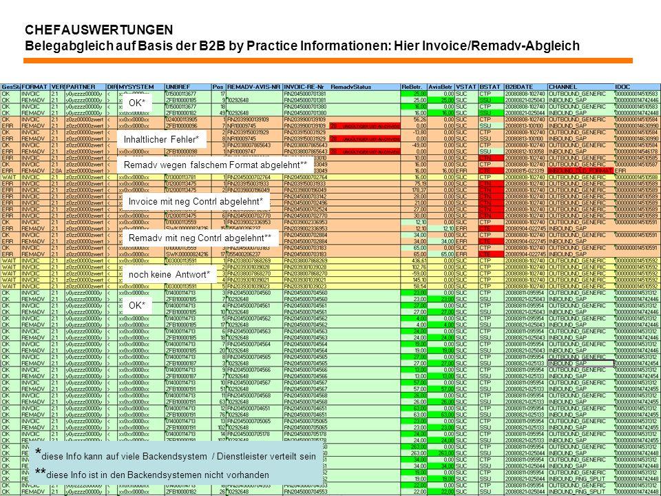 36 CHEFAUSWERTUNGEN Belegabgleich auf Basis der B2B by Practice Informationen: Hier Invoice/Remadv-Abgleich Inhaltlicher Fehler* Invoice mit neg Contr