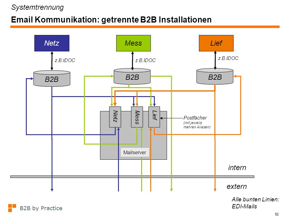 52 Email Kommunikation: getrennte B2B Installationen B2B z.B.IDOC B2B NetzMessLief Netz Alle bunten Linien: EDI-Mails MessLief extern intern z.B.IDOC