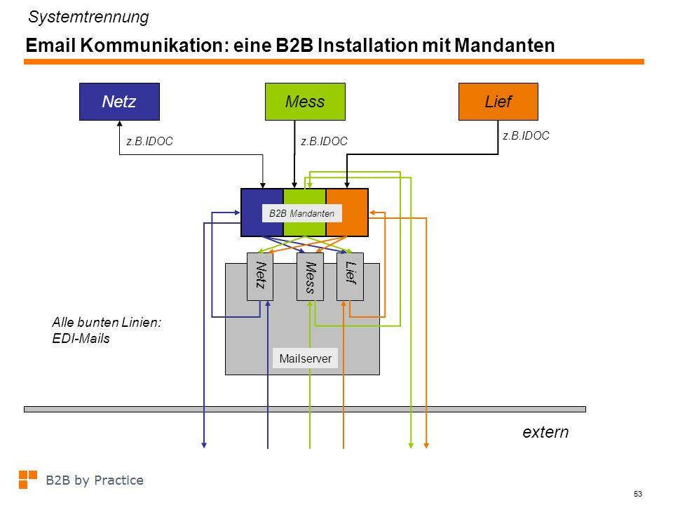 53 Email Kommunikation: eine B2B Installation mit Mandanten z.B.IDOC NetzMessLief extern z.B.IDOC NetzMessLief Mailserver Alle bunten Linien: EDI-Mail