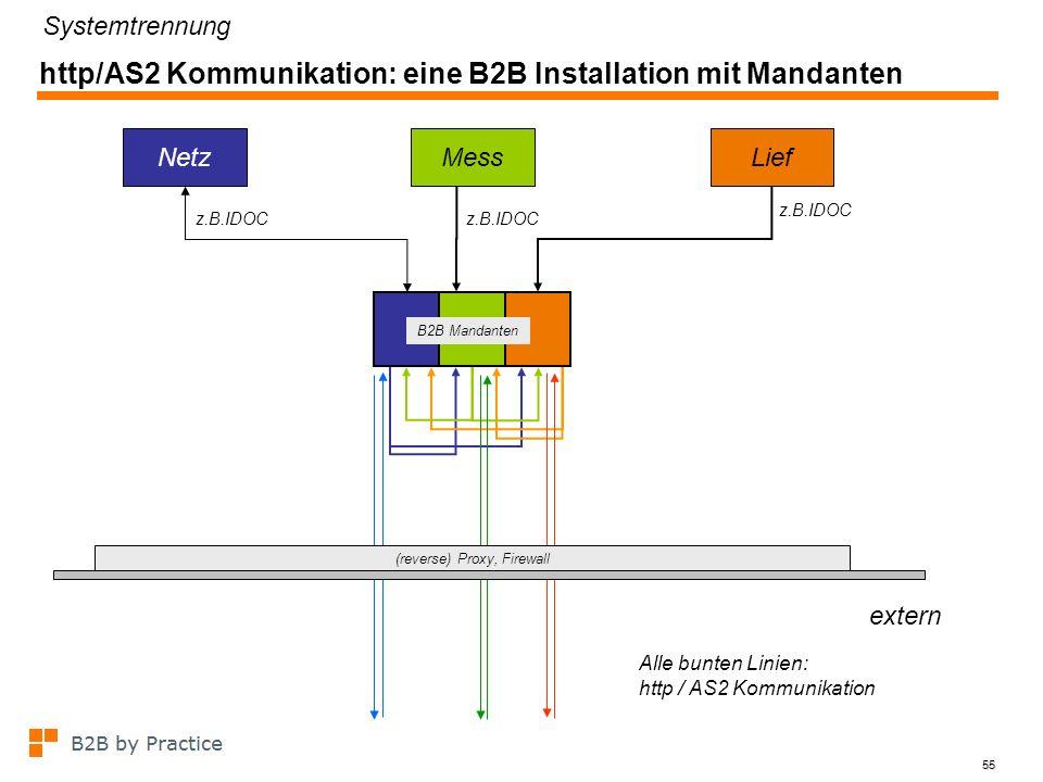 55 http/AS2 Kommunikation: eine B2B Installation mit Mandanten z.B.IDOC NetzMessLief z.B.IDOC B2B Mandanten Systemtrennung Alle bunten Linien: http /