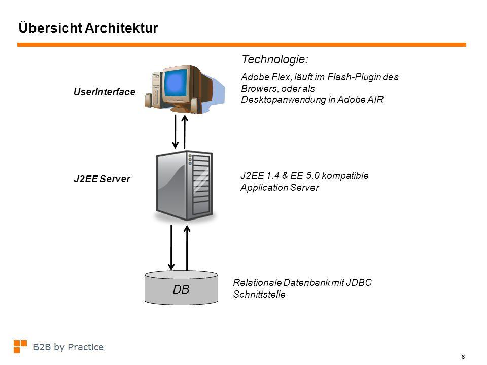 6 Übersicht Architektur 6 J2EE Server DB UserInterface Technologie: Adobe Flex, läuft im Flash-Plugin des Browers, oder als Desktopanwendung in Adobe
