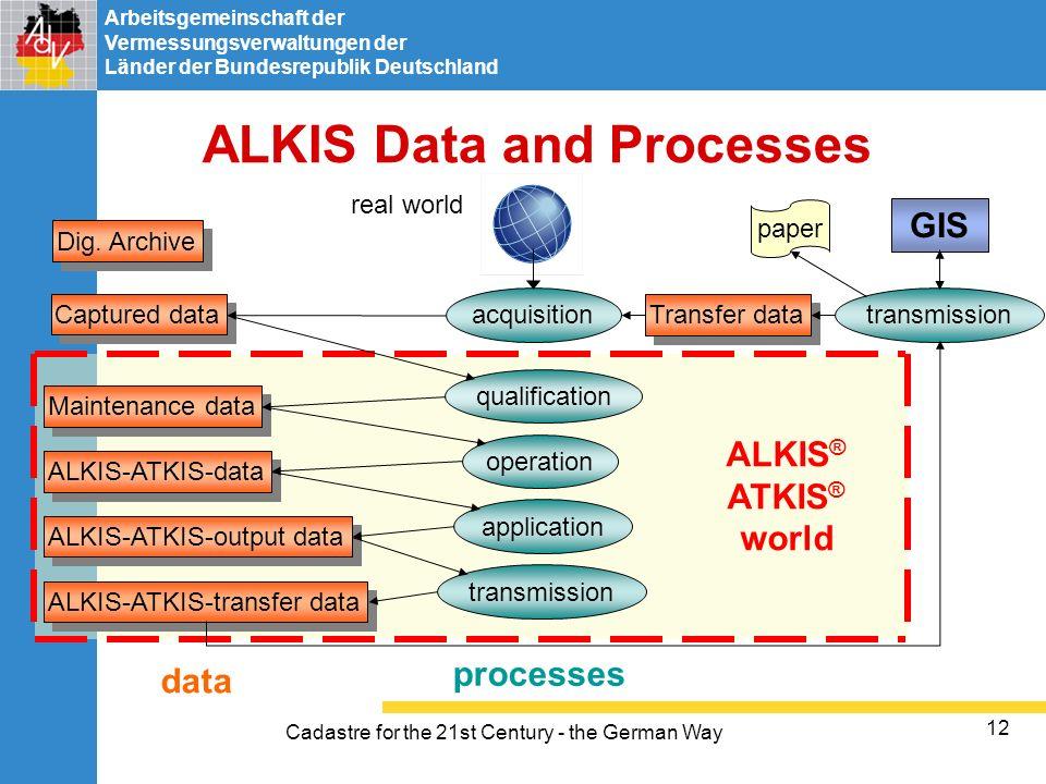 Arbeitsgemeinschaft der Vermessungsverwaltungen der Länder der Bundesrepublik Deutschland Cadastre for the 21st Century - the German Way 12 ALKIS Data