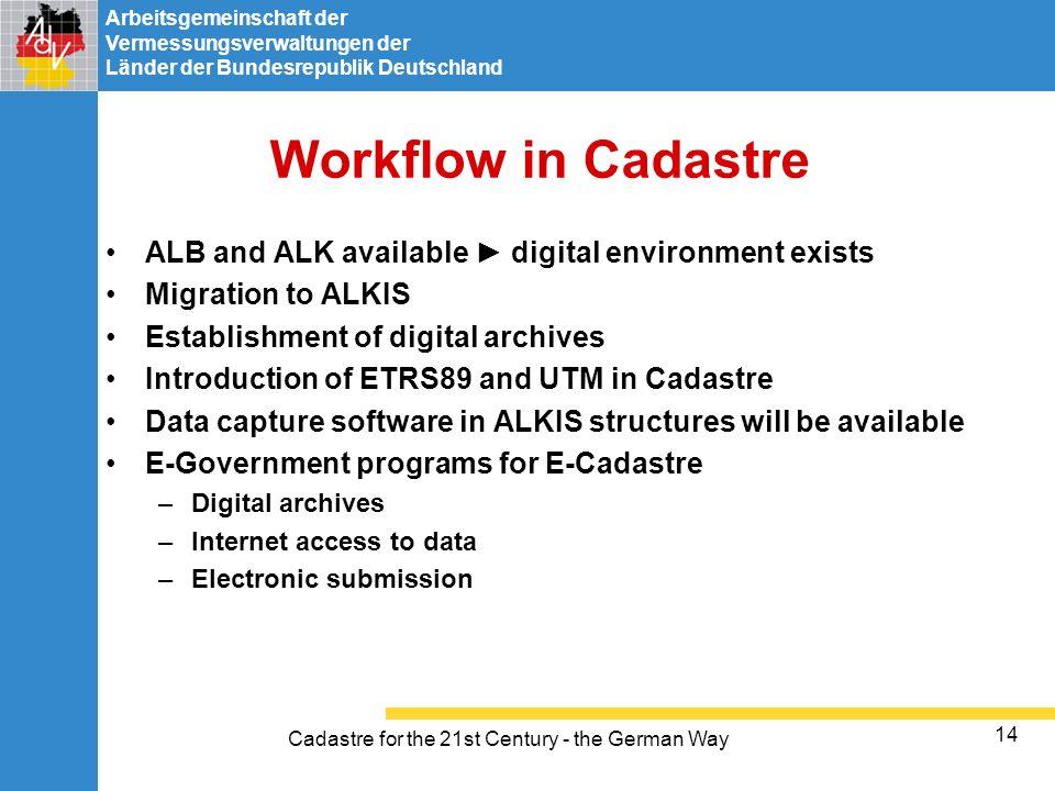 Arbeitsgemeinschaft der Vermessungsverwaltungen der Länder der Bundesrepublik Deutschland Cadastre for the 21st Century - the German Way 14 Workflow i