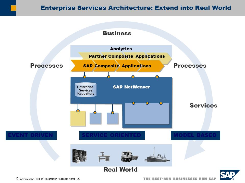 SAP AG 2004, Title of Presentation / Speaker Name / 3 Topics to address in the Enterprise space Framework level related topics Life Cycle Management The control of the complete lifecycle of devices and their respective services is key Device profiling Service profiling Business Process Modeling Interpretation Modeling new business processes needs to result in deployable bundles Programming model Meta Language Semantics
