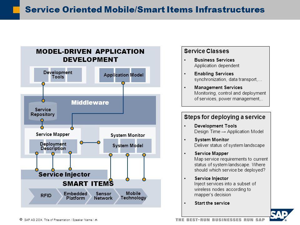 SAP AG 2004, Title of Presentation / Speaker Name / 7 Service Injector SMART ITEMS MODEL-DRIVEN APPLICATION DEVELOPMENT Application Model Middleware S