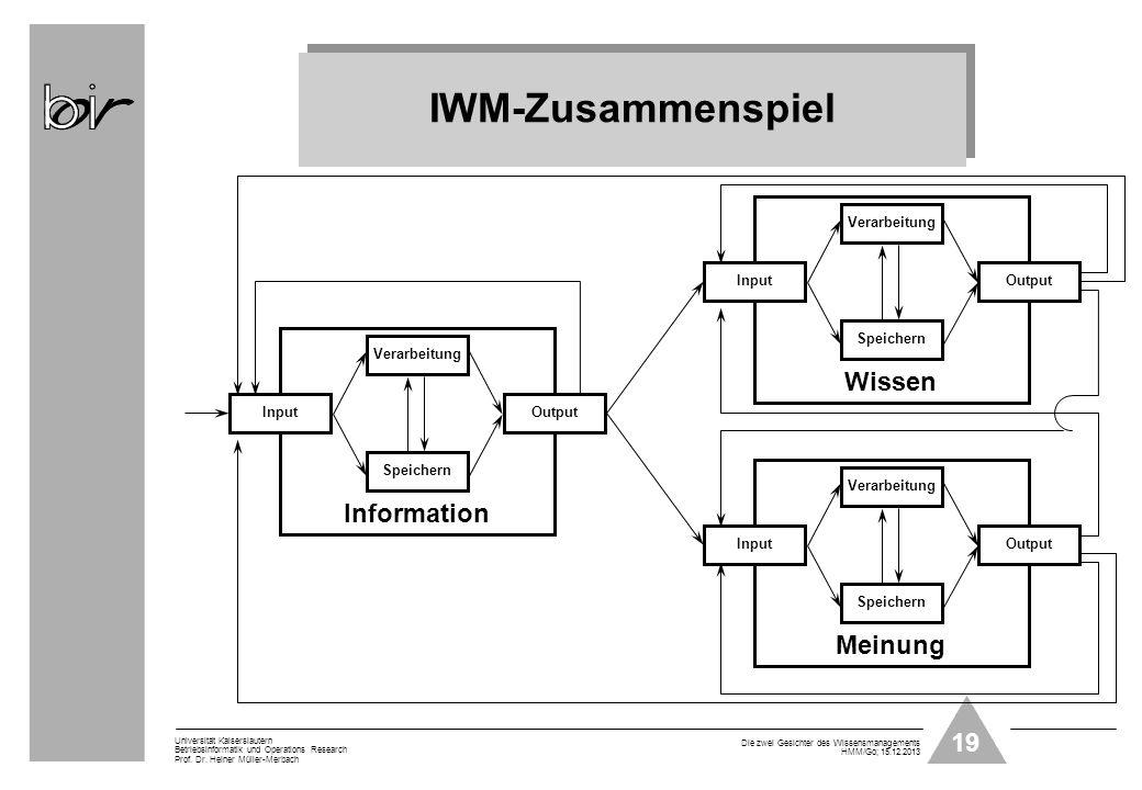 19 Universität Kaiserslautern Betriebsinformatik und Operations Research Prof. Dr. Heiner Müller-Merbach Die zwei Gesichter des Wissensmanagements HMM