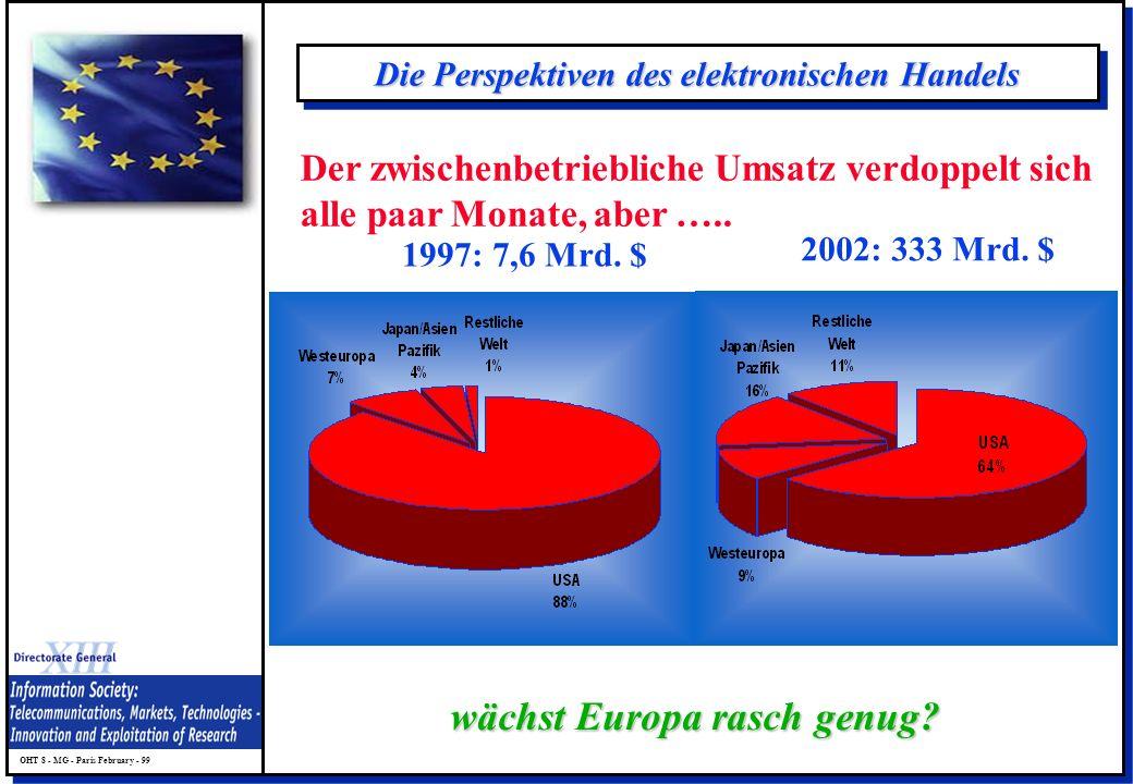 OHT 8 - MG - Paris February - 99 Die Perspektiven des elektronischen Handels 1997: 7,6 Mrd. $ 2002: 333 Mrd. $ wächst Europa rasch genug? Der zwischen