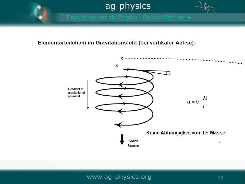 /gravity19 Elementarteilchem im Gravitationsfeld (bei vertikaler Achse): Gravit. Source c c Keine Abhängigkeit von der Masse! 19 Physiktheorien als Do