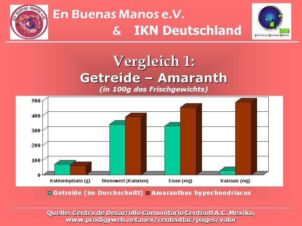 En Buenas Manos e.V. & IKN Deutschland Quelle: Centro de Desarrollo Comunitario Centéotl A.C. Mexiko, www.prodigyweb.net.mex/centeotlac/pages/valor Ve