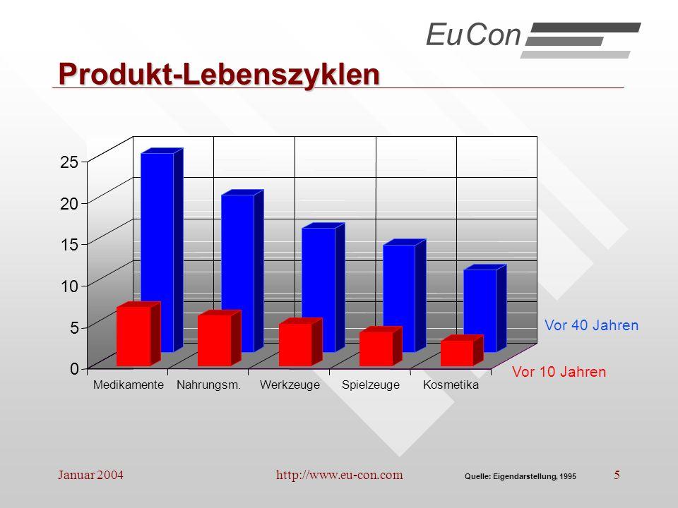 Januar 2004http://www.eu-con.com16 Weitere Trends 1.Abnehmende Fertigungstiefe * EuCon 2.Überkapazitäten, DB-Verfall 3.Sich rasch wandelnde Marktanforderungen *