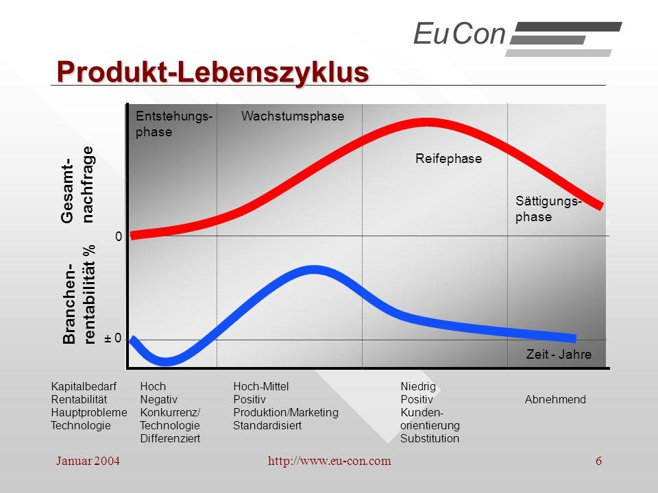 Januar 2004http://www.eu-con.com17 Kundennutzen / -orientierung EuCon Quelle: Eigendarstellung, in Anlehnung an Prakt.Unternehmensführung, Velag moderne industrie 1993,