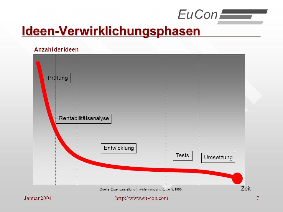 Januar 2004http://www.eu-con.com18 Betriebswirtschaftliche Ursachen von Krisen A.Mangelhafte Datentransparenz * B.Starre Organisationen * C.Fehlende durchgängige Marktorientierung * D.Fehlende durchgängige Überprüfung der Leistungsfähigkeit * EuCon