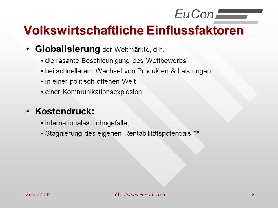 Januar 2004http://www.eu-con.com29 Akquisitionsstrategie VERSUCH STAMMKUNDE VERSTEHEN STIMULUS, AUFMERKSAMKEIT AUFNAHME ERINNERUNG, VERTIEFUNG, PRÄFERENZ ÜBERNAHME, KONSENZ ERINNERUNG, SELEKTION EuCon Menge Zeit Quelle: Eigendarstellung, 1995