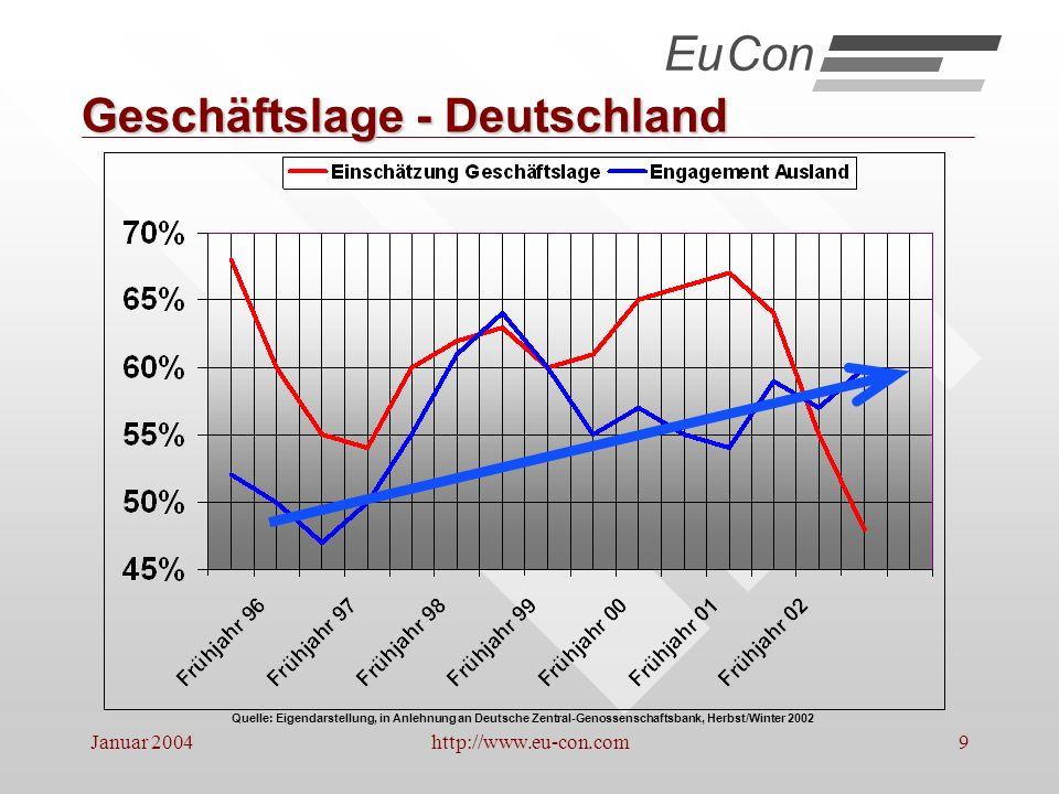 Januar 2004http://www.eu-con.com10 Deutsche Industrie: Umsatz : Beschäftigte Quelle: Eigendarstellung, in Anlehnung an Deutsche Zentral-Genossenschaftsbank, Herbst/Winter 2002 EuCon