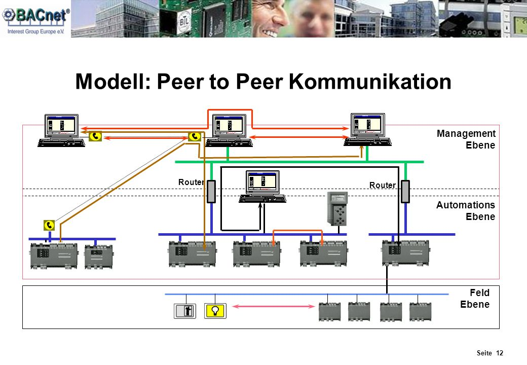 Seite 12 Modell: Peer to Peer Kommunikation Management Ebene Automations Ebene Feld Ebene Router