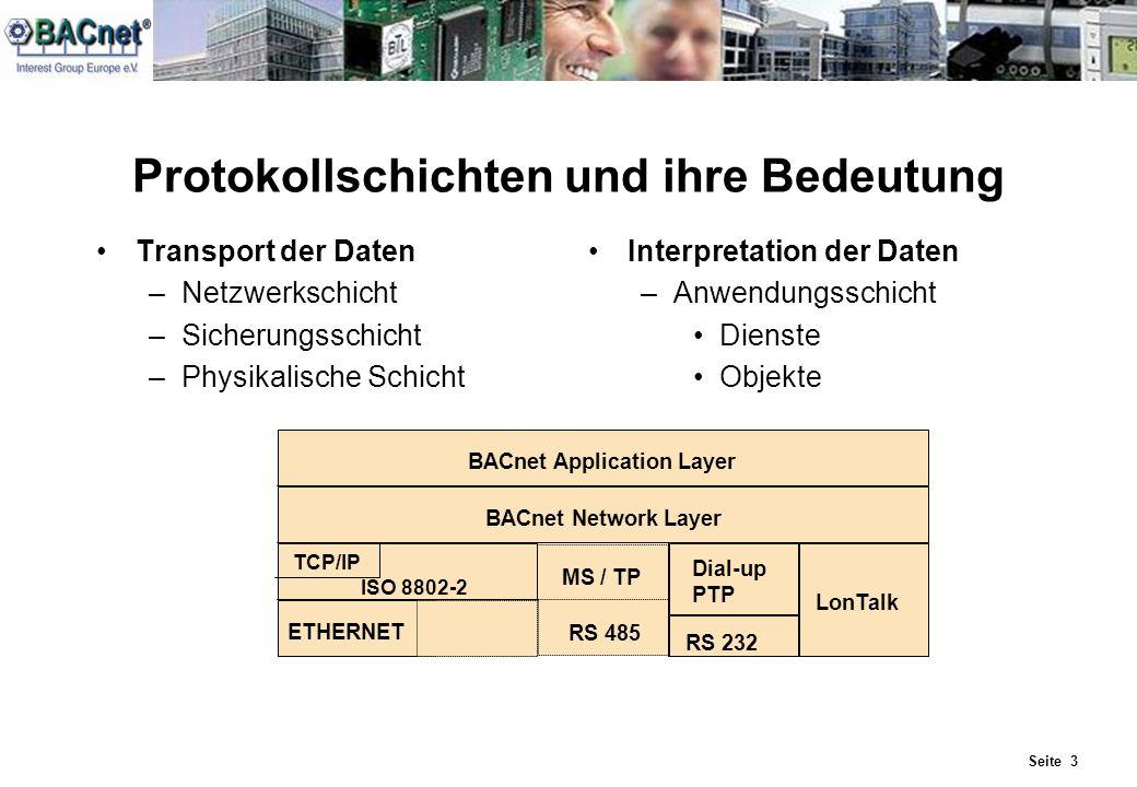 Seite 3 Protokollschichten und ihre Bedeutung Transport der Daten –Netzwerkschicht –Sicherungsschicht –Physikalische Schicht Interpretation der Daten