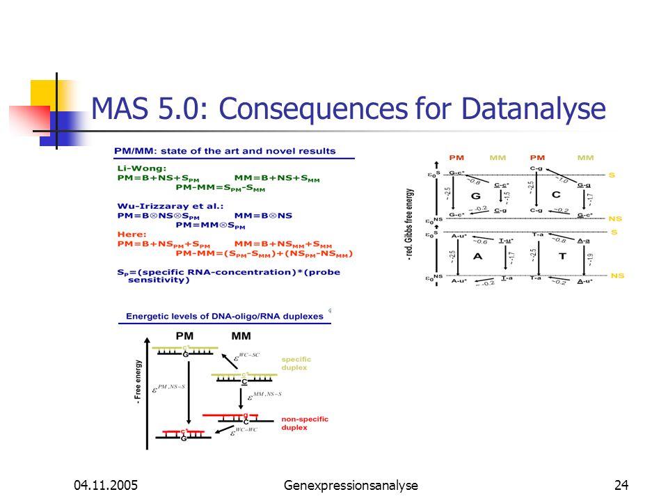 04.11.2005Genexpressionsanalyse24 MAS 5.0: Consequences for Datanalyse