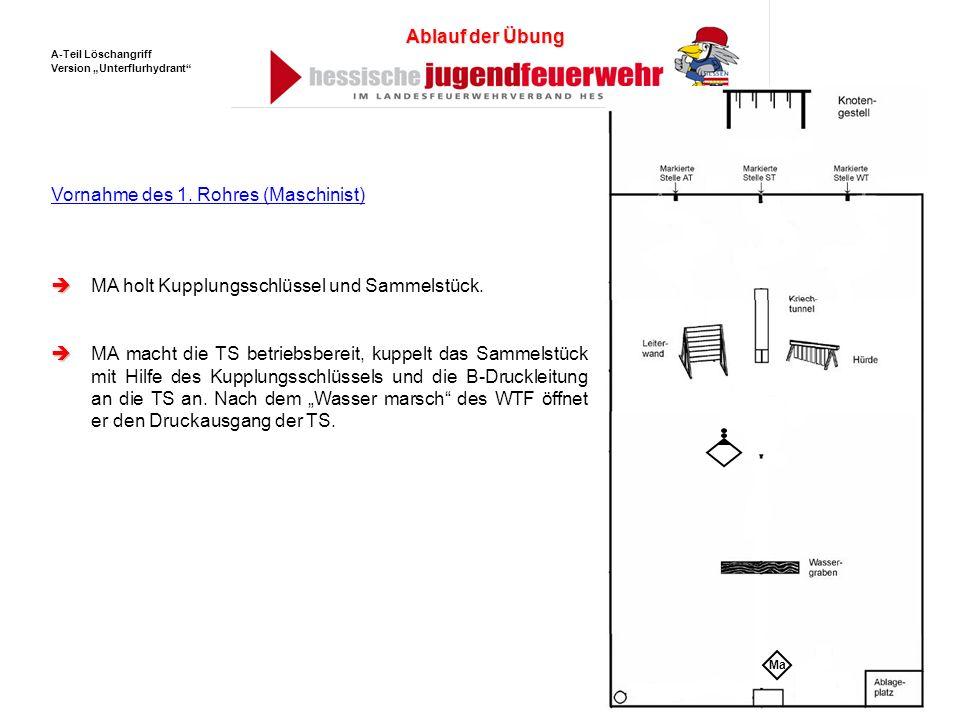 MA holt Kupplungsschlüssel und Sammelstück. MA macht die TS betriebsbereit, kuppelt das Sammelstück mit Hilfe des Kupplungsschlüssels und die B-Druckl
