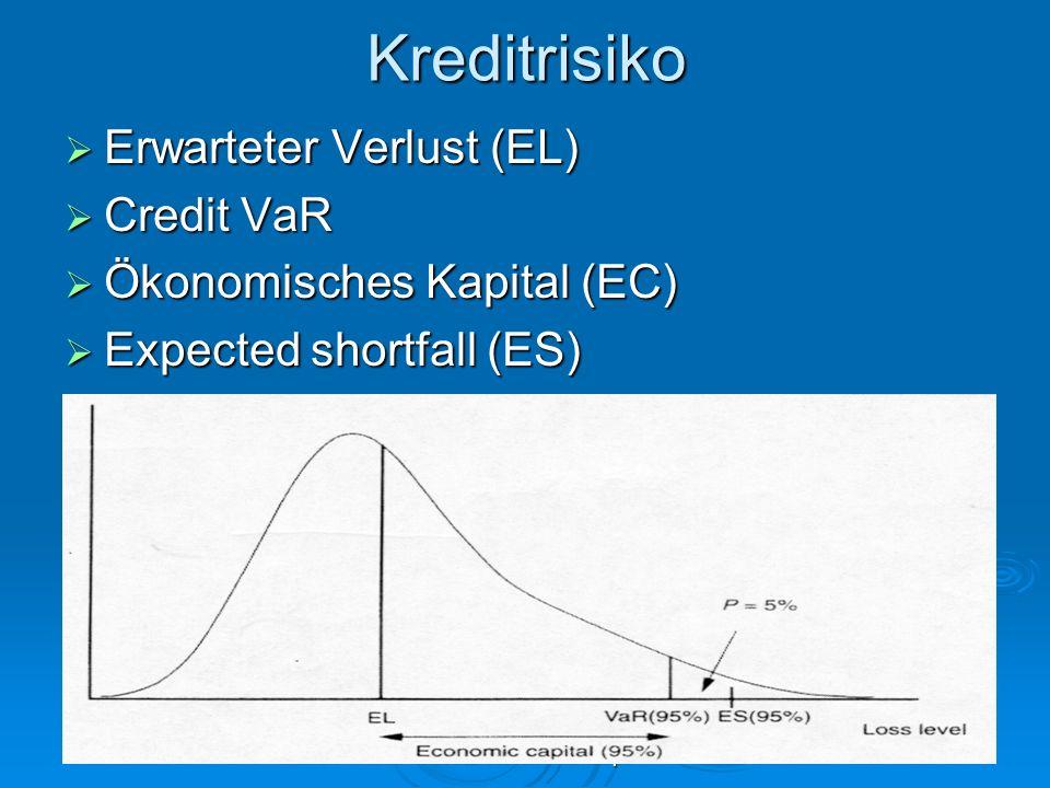 Risiko-Return-KonzeptKreditrisiko Erwarteter Verlust (EL) Erwarteter Verlust (EL) Credit VaR Credit VaR Ökonomisches Kapital (EC) Ökonomisches Kapital