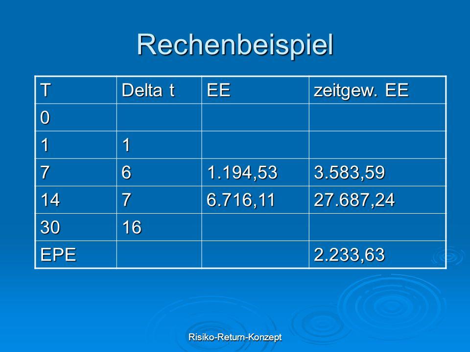 Risiko-Return-Konzept Rechenbeispiel T Delta t EE zeitgew. EE 0 11 761.194,533.583,59 1476.716,1127.687,24 3016 EPE2.233,63