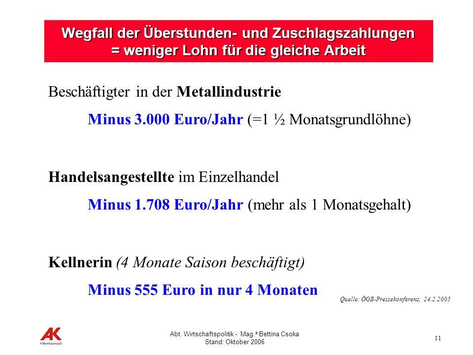 11 Abt. Wirtschaftspolitik - Mag. a Bettina Csoka Stand: Oktober 2006 Wegfall der Überstunden- und Zuschlagszahlungen = weniger Lohn für die gleiche A