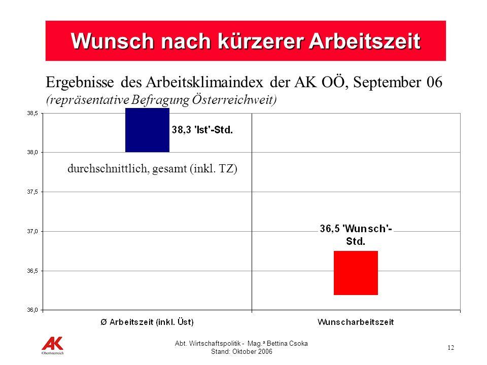 12 Abt. Wirtschaftspolitik - Mag. a Bettina Csoka Stand: Oktober 2006 Wunsch nach kürzerer Arbeitszeit Ergebnisse des Arbeitsklimaindex der AK OÖ, Sep
