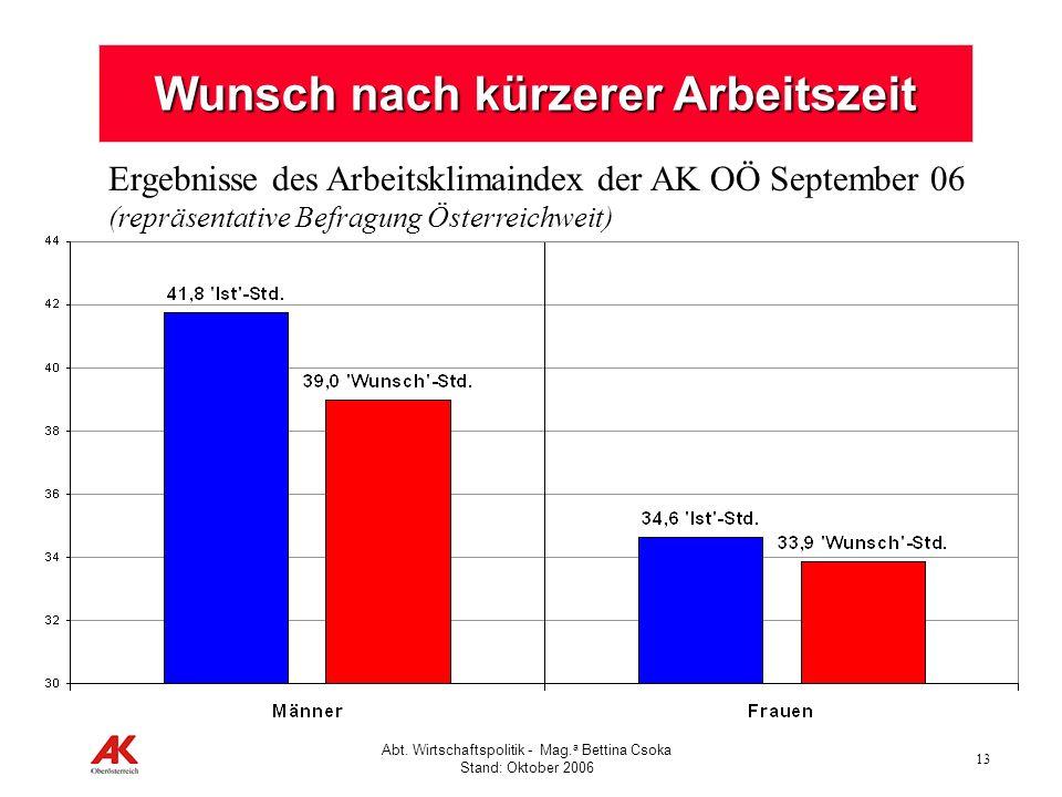 13 Abt. Wirtschaftspolitik - Mag. a Bettina Csoka Stand: Oktober 2006 Wunsch nach kürzerer Arbeitszeit Ergebnisse des Arbeitsklimaindex der AK OÖ Sept
