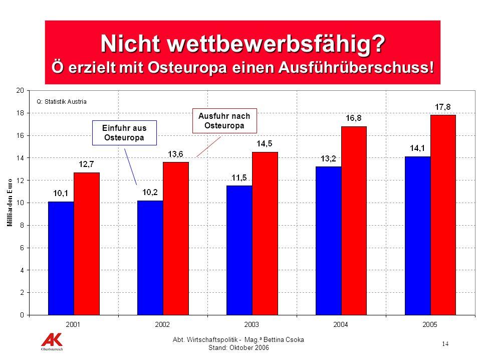 14 Abt. Wirtschaftspolitik - Mag. a Bettina Csoka Stand: Oktober 2006 Nicht wettbewerbsfähig? Ö erzielt mit Osteuropa einen Ausführüberschuss! Einfuhr