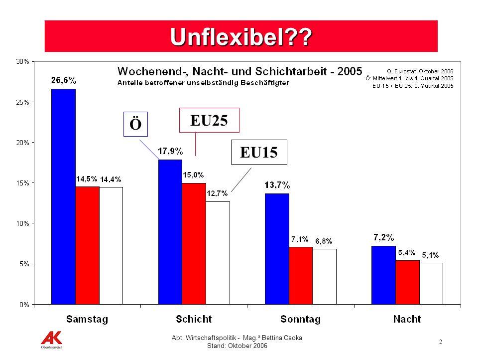 2 Abt. Wirtschaftspolitik - Mag. a Bettina Csoka Stand: Oktober 2006 Unflexibel?? Ö EU25 EU15