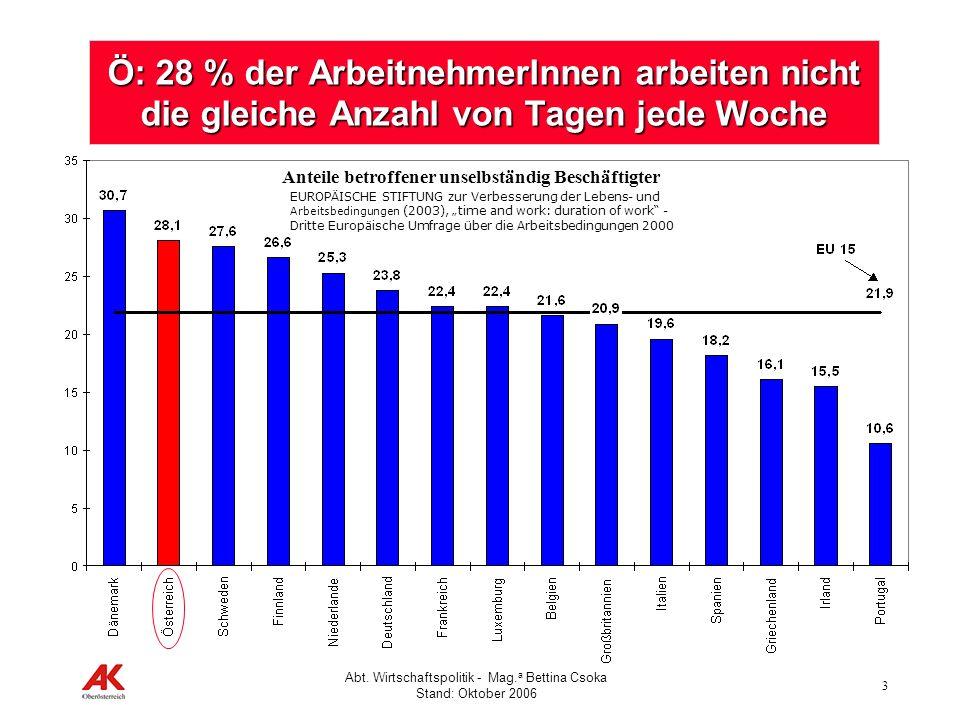 3 Abt. Wirtschaftspolitik - Mag. a Bettina Csoka Stand: Oktober 2006 Ö: 28 % der ArbeitnehmerInnen arbeiten nicht die gleiche Anzahl von Tagen jede Wo