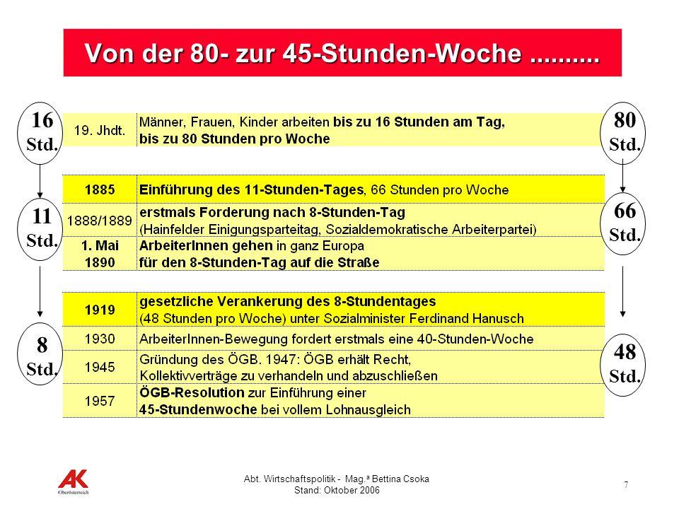 7 Abt. Wirtschaftspolitik - Mag. a Bettina Csoka Stand: Oktober 2006 Von der 80- zur 45-Stunden-Woche.......... 16 Std. 80 Std. 11 Std. 66 Std. 8 Std.