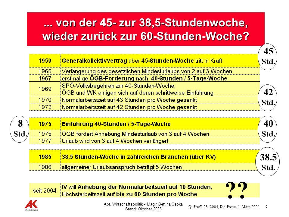 9 Abt. Wirtschaftspolitik - Mag. a Bettina Csoka Stand: Oktober 2006... von der 45- zur 38,5-Stundenwoche, wieder zurück zur 60-Stunden-Woche? Q: Prof
