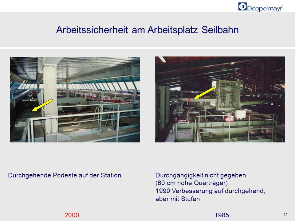 Arbeitssicherheit am Arbeitsplatz Seilbahn 20001985 12 Durchgehende Podeste auf der StationDurchgängigkeit nicht gegeben (60 cm hohe Querträger) 1990