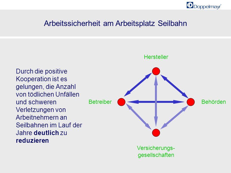 Arbeitssicherheit am Arbeitsplatz Seilbahn 20001985 28 Durch die positive Kooperation ist es gelungen, die Anzahl von tödlichen Unfällen und schweren
