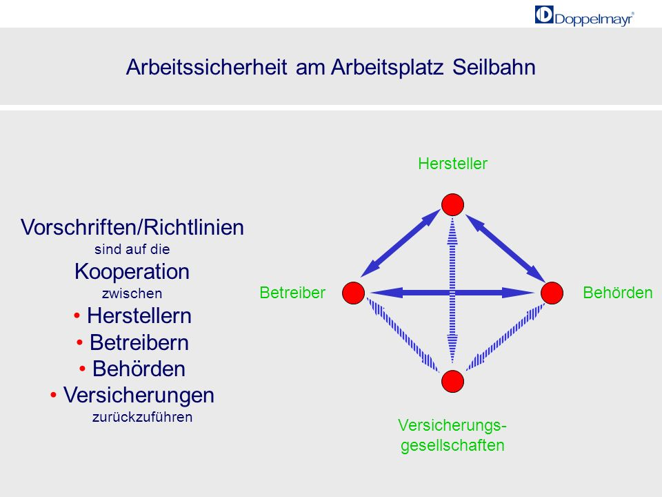 Arbeitssicherheit am Arbeitsplatz Seilbahn 20001985 3 Vorschriften/Richtlinien sind auf die Kooperation zwischen Herstellern Betreibern Behörden Versi