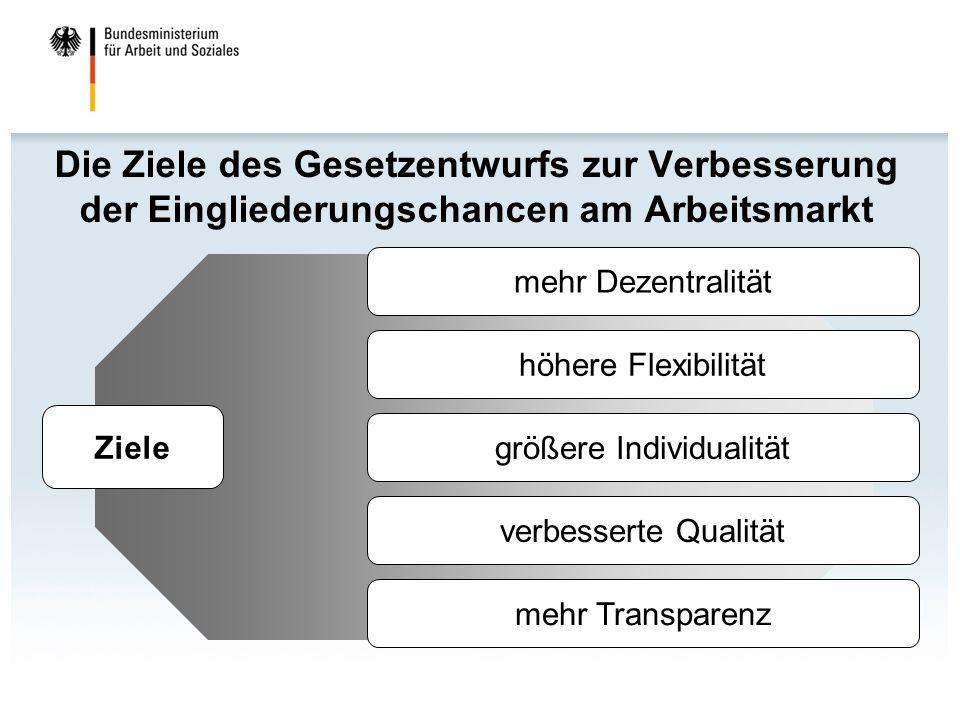 Die Ziele des Gesetzentwurfs zur Verbesserung der Eingliederungschancen am Arbeitsmarkt mehr Dezentralität höhere Flexibilität größere Individualität