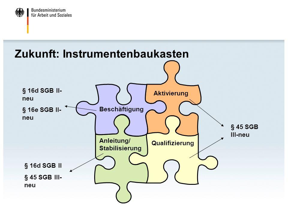 Zukunft: Instrumentenbaukasten Beschäftigung Aktivierung Anleitung/ Stabilisierung Qualifizierung § 45 SGB III-neu § 16d SGB II- neu § 16e SGB II- neu