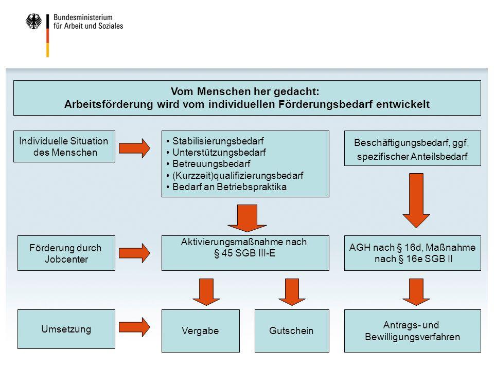 Umsetzung VergabeGutschein Individuelle Situation des Menschen Stabilisierungsbedarf Unterstützungsbedarf Betreuungsbedarf (Kurzzeit)qualifizierungsbe