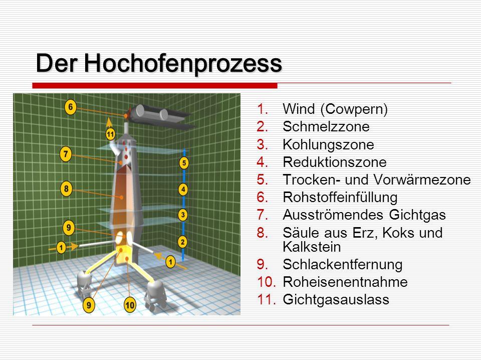 Der Hochofenprozess 1.Wind (Cowpern) 2.Schmelzzone 3.Kohlungszone 4.Reduktionszone 5.Trocken- und Vorwärmezone 6.Rohstoffeinfüllung 7.Ausströmendes Gi