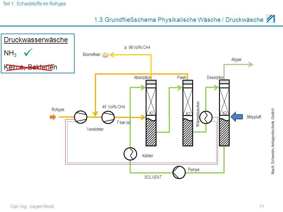 Dipl.-Ing. Jürgen Neuß11 1.3 Grundfließschema Physikalische Wäsche / Druckwäsche Nach Schwelm Anlagentechnik GmbH Absorption Flash Desorption Abgas Ro
