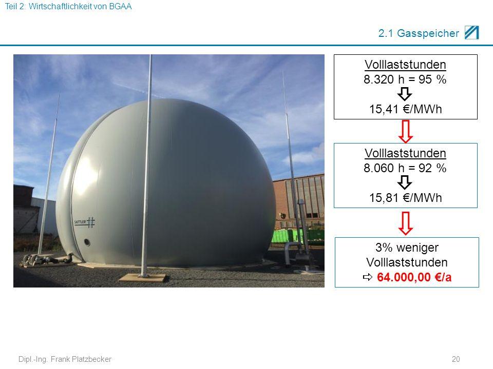 Dipl.-Ing. Frank Platzbecker20 2.1 Gasspeicher Volllaststunden 8.320 h = 95 % 15,41 €/MWh Volllaststunden 8.060 h = 92 % 15,81 €/MWh 3% weniger Vollla