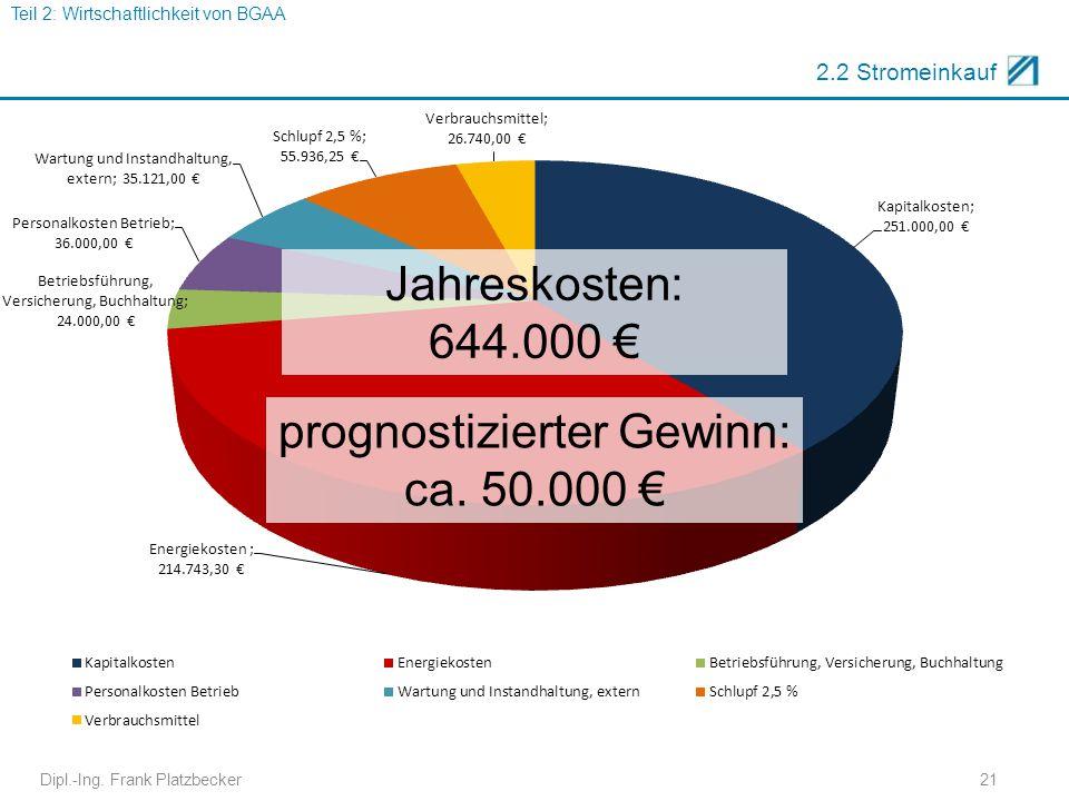 2.2 Stromeinkauf Jahreskosten: 644.000 € Dipl.-Ing. Frank Platzbecker21 Teil 2: Wirtschaftlichkeit von BGAA prognostizierter Gewinn: ca. 50.000 €