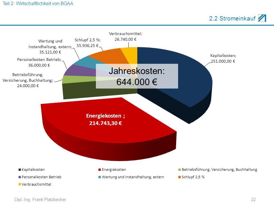 2.2 Stromeinkauf Jahreskosten: 644.000 € Dipl.-Ing. Frank Platzbecker22 Teil 2: Wirtschaftlichkeit von BGAA