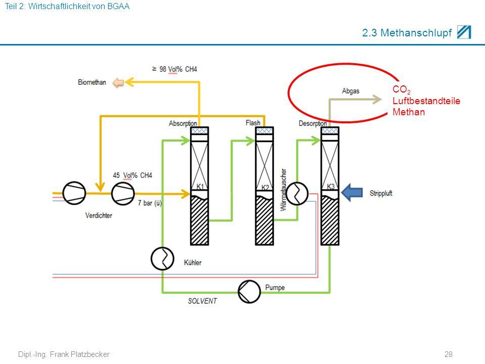 Dipl.-Ing. Frank Platzbecker28 2.3 Methanschlupf CO 2 Luftbestandteile Methan Teil 2: Wirtschaftlichkeit von BGAA