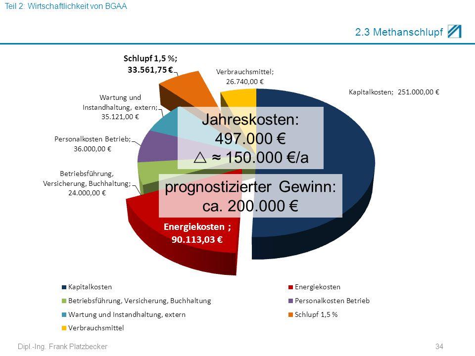2.3 Methanschlupf Jahreskosten: 497.000 €  ≈ 150.000 €/a Dipl.-Ing. Frank Platzbecker34 Teil 2: Wirtschaftlichkeit von BGAA prognostizierter Gewinn: