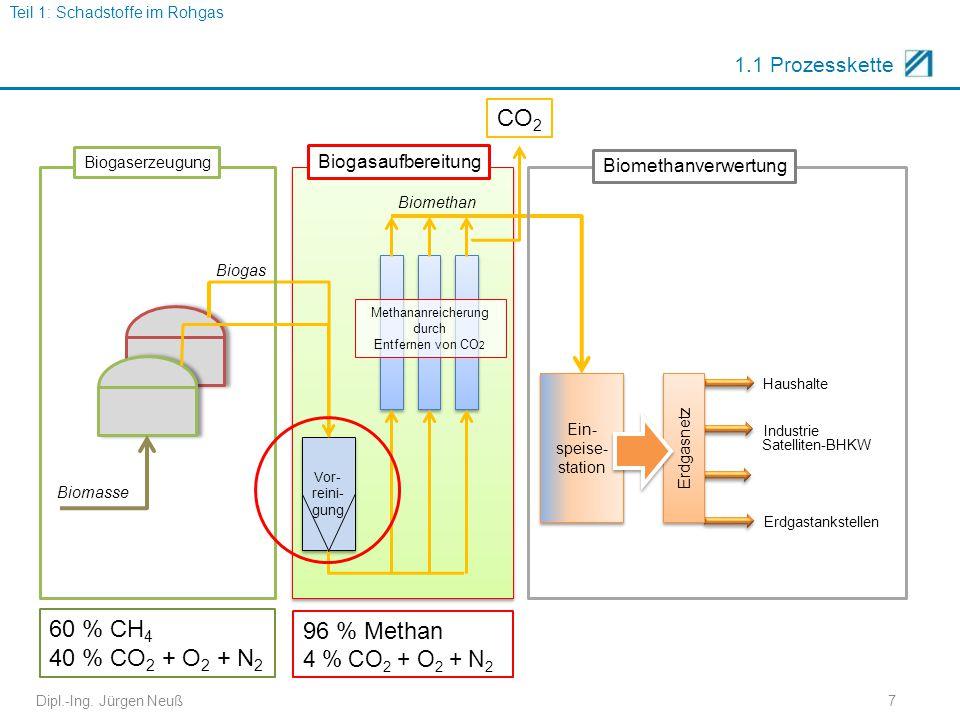Dipl.-Ing. Jürgen Neuß7 1.1 Prozesskette 60 % CH 4 40 % CO 2 + O 2 + N 2 96 % Methan 4 % CO 2 + O 2 + N 2 CO 2 Teil 1: Schadstoffe im Rohgas