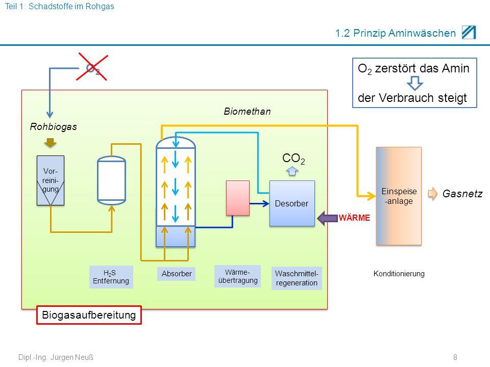 Dipl.-Ing. Jürgen Neuß8 1.2 Prinzip Aminwäschen Vor- reini- gung Desorber Biogasaufbereitung Rohbiogas Biomethan Absorber H 2 S Entfernung CO 2 Einspe