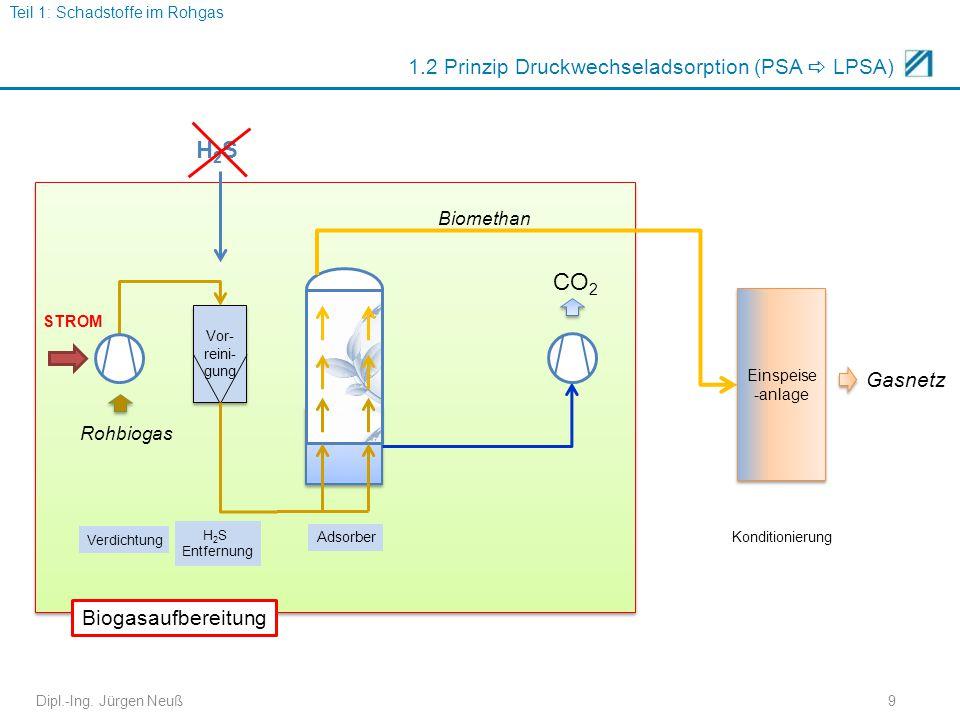 Ve Dipl.-Ing. Jürgen Neuß9 1.2 Prinzip Druckwechseladsorption (PSA  LPSA) Vor- reini- gung Biogasaufbereitung Rohbiogas Biomethan Adsorber Verdichtun