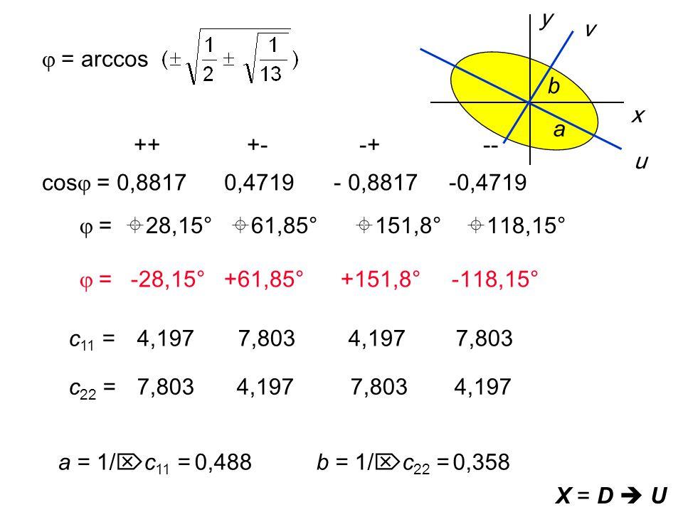  = arccos ++ +- -+ -- cos  = 0,8817 0,4719 - 0,8817 -0,4719  =  28,15°  61,85°  151,8°  118,15°