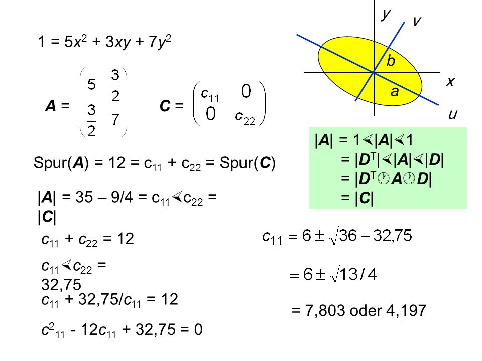  = arccos ++ +- -+ -- cos  = 0,8817 0,4719 - 0,8817 -0,4719  =  28,15°  61,85°  151,8°  118,15°  = -28,15° +61,85° +151,8° -118,15° x y u v c 11 =4,197 7,803 4,197 7,803 c 22 =7,803 4,197 7,803 4,197 a = 1/  c 11 =0,488b = 1/  c 22 =0,358 a b X = D  U